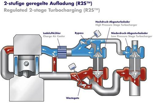 turbocharging faq on performance and exhaust if you tried to use asymmetric sequential twin turbos in a v engine one cylinder bank would be pushing a large turbo and the other would be pushing a small