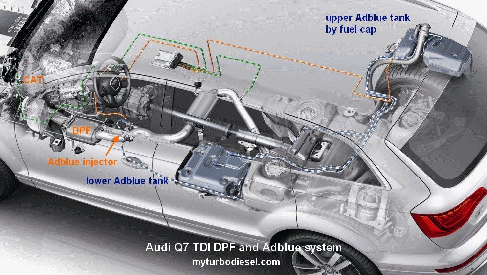 VW Touareg DPF and Audi Q7 DPF filter FAQ and Adblue fluid FAQ