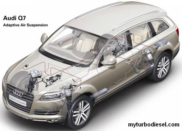 audi q7 air suspension